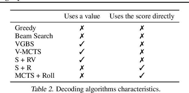 Figure 3 for Machine Translation Decoding beyond Beam Search