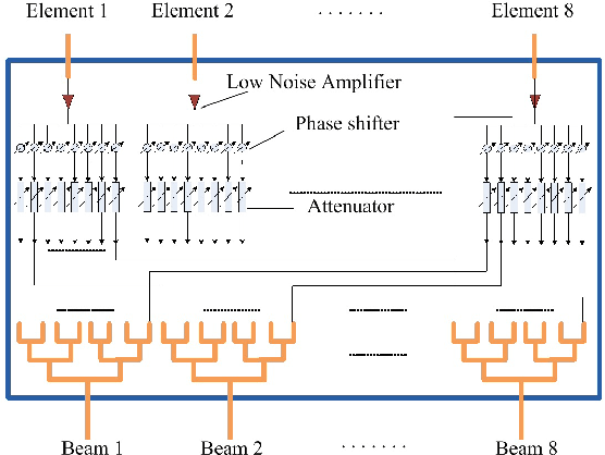 Figure 10 from Ka band multi-beam phased array antenna for