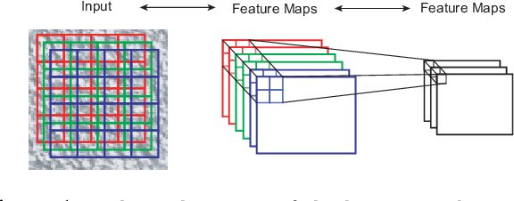 Figure 1 for Texture Modeling with Convolutional Spike-and-Slab RBMs and Deep Extensions