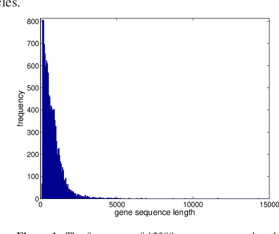 Figure 1 for Random Fragments Classification of Microbial Marker Clades with Multi-class SVM and N-Best Algorithm