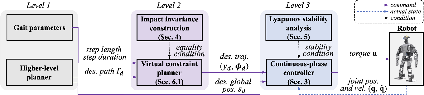 Figure 1 for Global-Position Tracking Control of 3-D Bipedal Walking via Virtual Constraint Design and Multiple Lyapunov Analysis