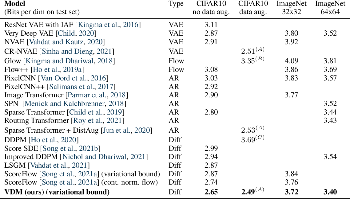 Figure 2 for Variational Diffusion Models