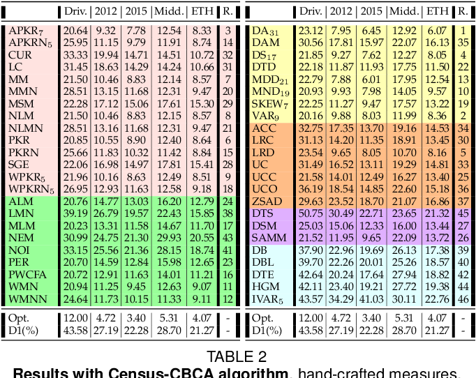 Figure 4 for On the confidence of stereo matching in a deep-learning era: a quantitative evaluation