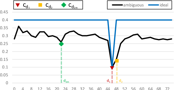 Figure 3 for On the confidence of stereo matching in a deep-learning era: a quantitative evaluation