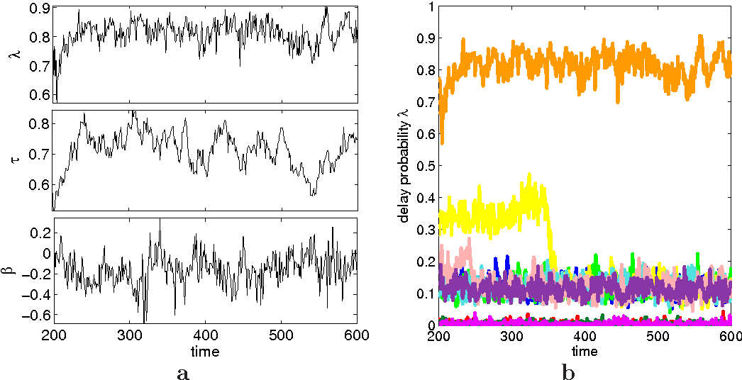 Visualizations for assessing convergence and mixing of Markov chain