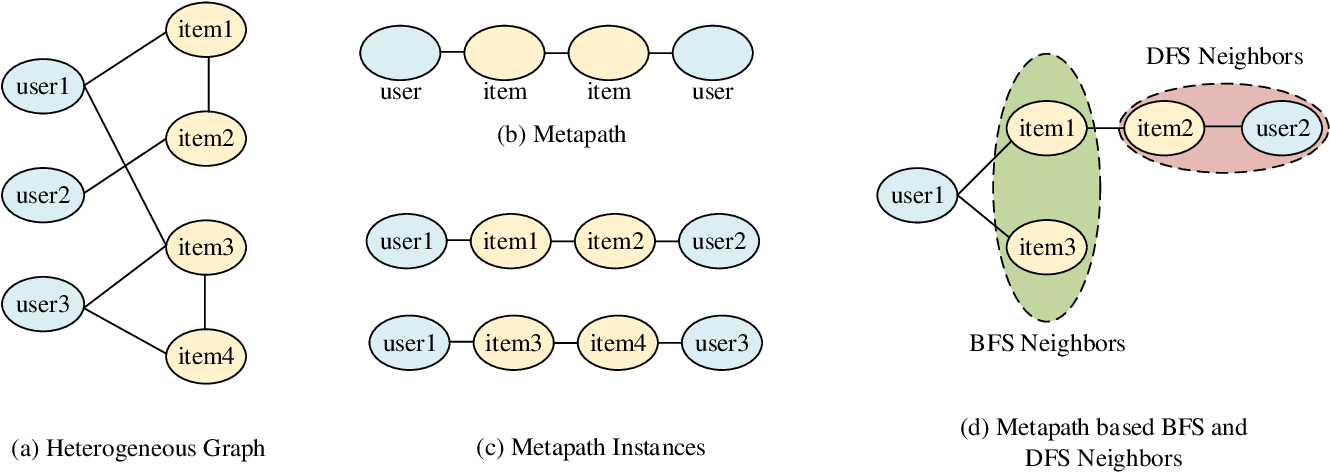 Figure 1 for Metapaths guided Neighbors aggregated Network for?Heterogeneous Graph Reasoning