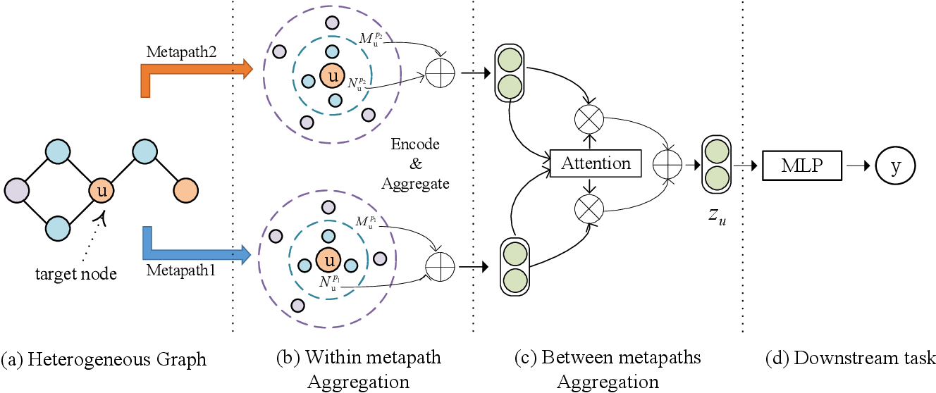 Figure 3 for Metapaths guided Neighbors aggregated Network for?Heterogeneous Graph Reasoning