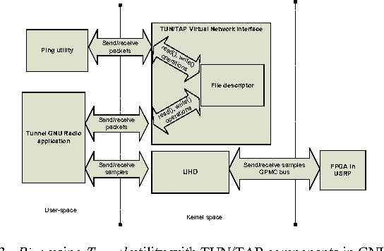 Investigating latency in gnu software radio with usrp embedded figure 3 ccuart Choice Image