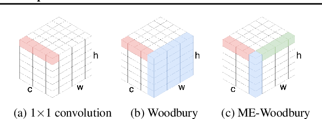 Figure 3 for Woodbury Transformations for Deep Generative Flows
