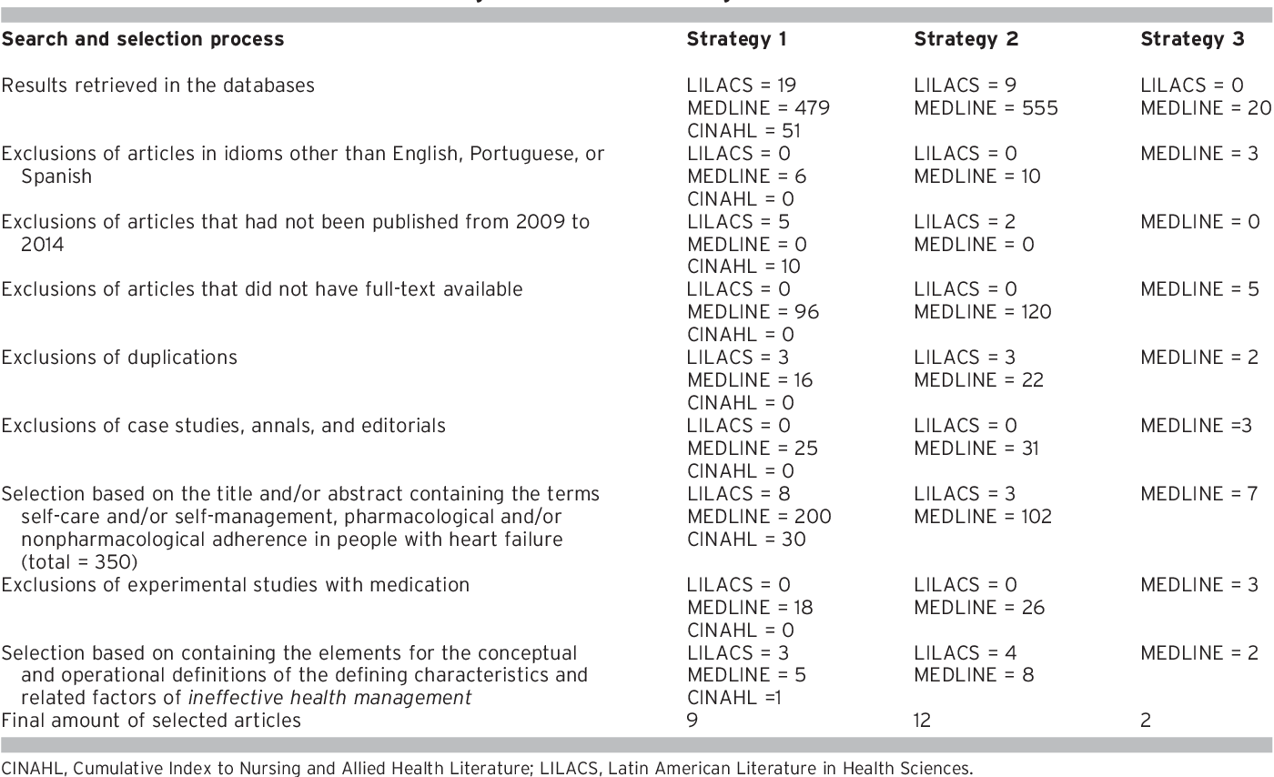 Table 1 from Conceptual and Operational Definitions of the