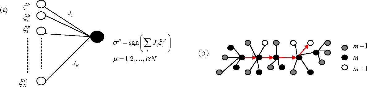 Figure 1 for Learning by random walks in the weight space of the Ising perceptron
