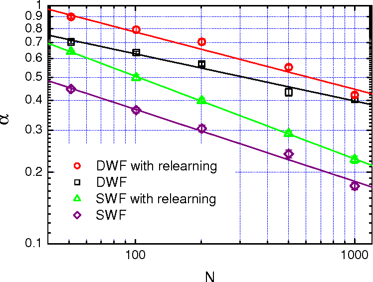 Figure 2 for Learning by random walks in the weight space of the Ising perceptron