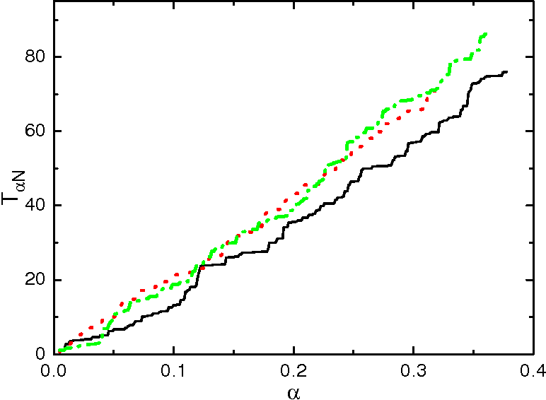 Figure 4 for Learning by random walks in the weight space of the Ising perceptron