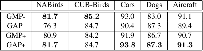 Figure 4 for Cross-X Learning for Fine-Grained Visual Categorization