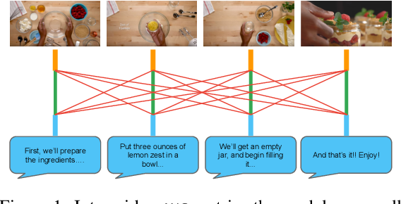 Figure 1 for Beyond Instructional Videos: Probing for More Diverse Visual-Textual Grounding on YouTube