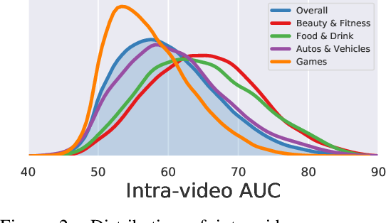 Figure 3 for Beyond Instructional Videos: Probing for More Diverse Visual-Textual Grounding on YouTube