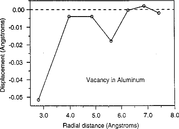 FIG. 1. The radial displacement for the atoms around a vacancy in aluminum. Shells 1 and 4, the face-center and face-diagonal, move inward while the other atoms remain roughly in place.