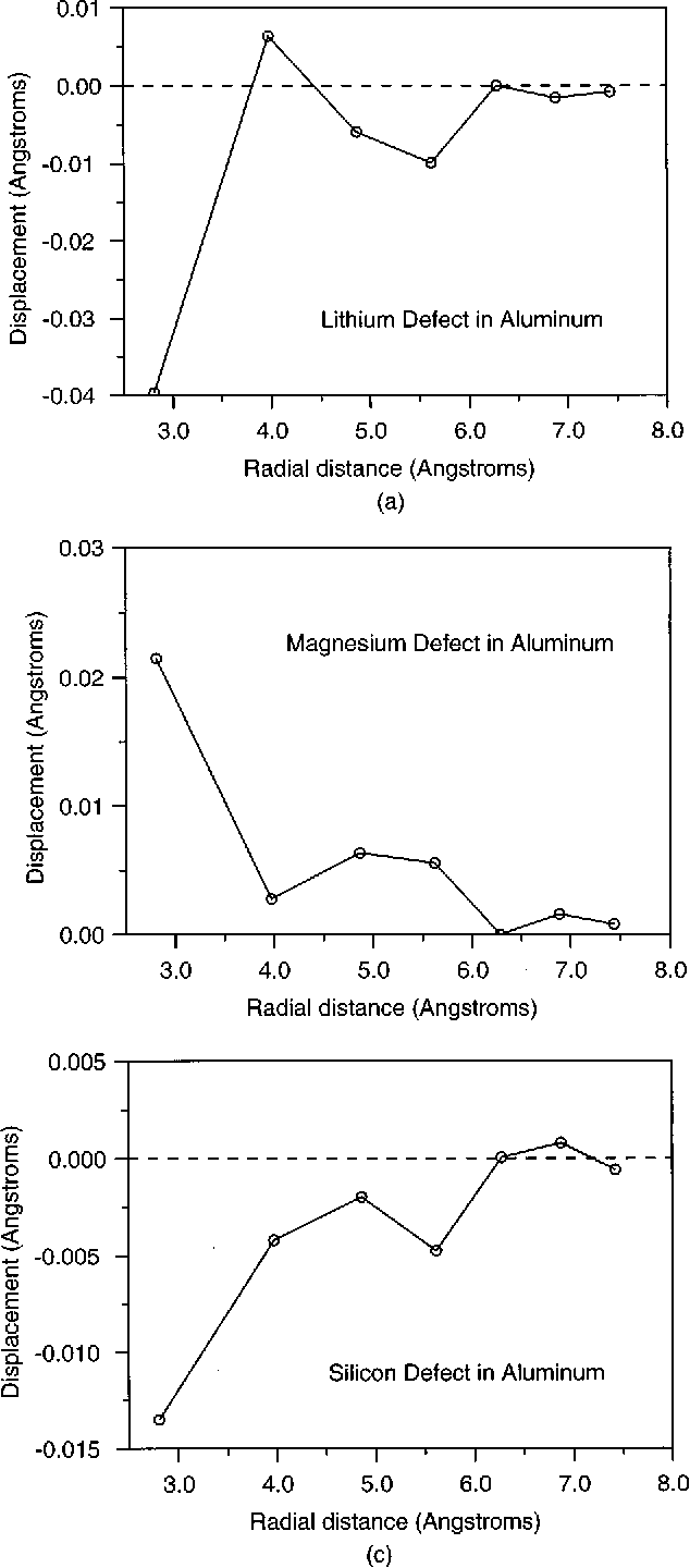 FIG. 4. The radial displacement for the atoms around a ~a! Li, ~b! Mg, and ~c! Si substitutional defect in aluminum.