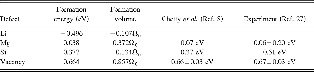 TABLE V. Single vacancy and substitutional defect formation energies for Li, Mg, and Si in bulk aluminum.