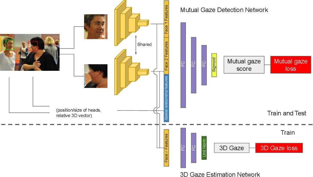 Figure 1 for Boosting Image-based Mutual Gaze Detection using Pseudo 3D Gaze