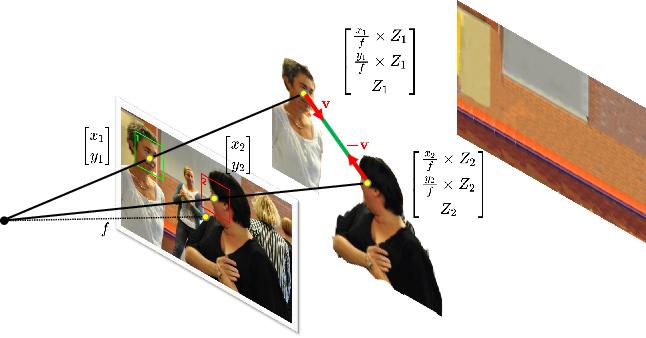 Figure 2 for Boosting Image-based Mutual Gaze Detection using Pseudo 3D Gaze