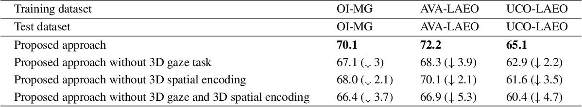 Figure 3 for Boosting Image-based Mutual Gaze Detection using Pseudo 3D Gaze