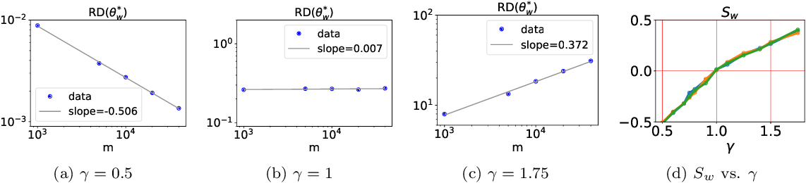 Figure 4 for Phase diagram for two-layer ReLU neural networks at infinite-width limit