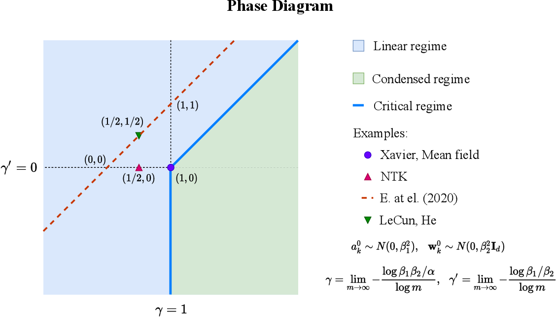Figure 1 for Phase diagram for two-layer ReLU neural networks at infinite-width limit