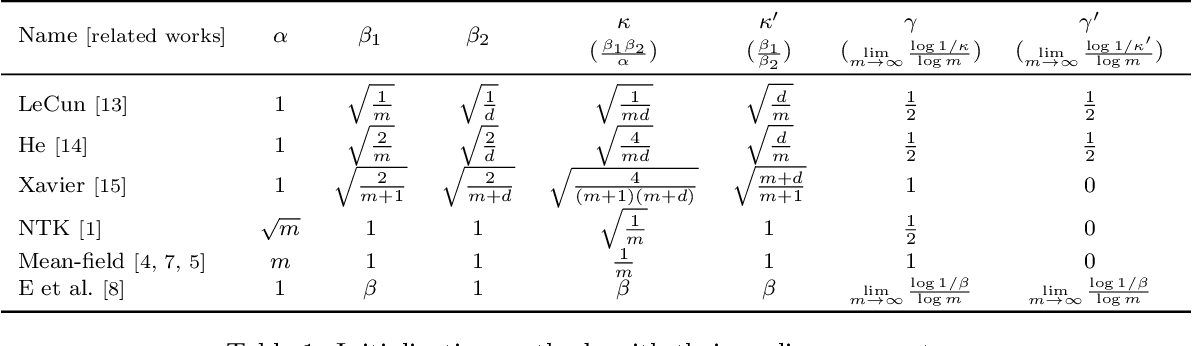 Figure 2 for Phase diagram for two-layer ReLU neural networks at infinite-width limit