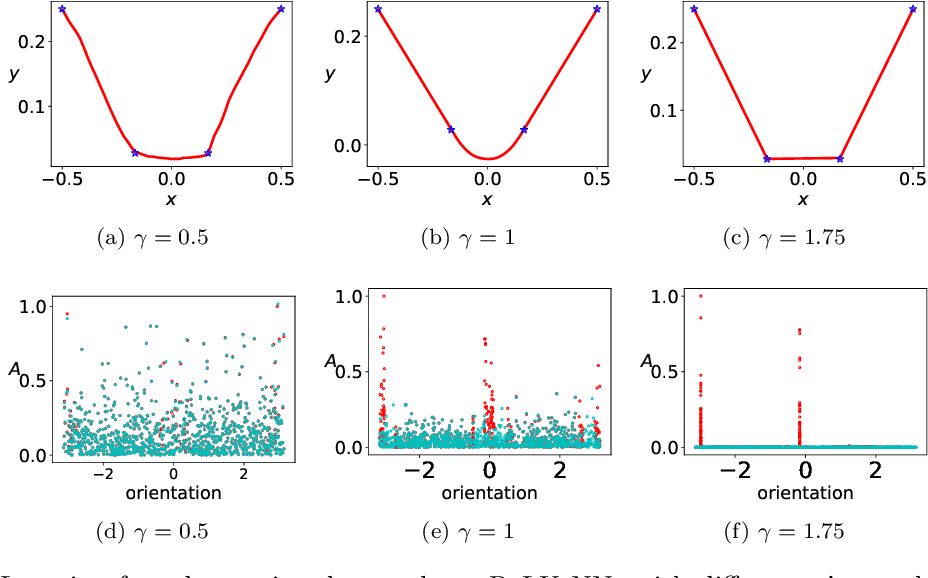 Figure 3 for Phase diagram for two-layer ReLU neural networks at infinite-width limit