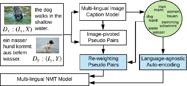 Figure 3 for From Words to Sentences: A Progressive Learning Approach for Zero-resource Machine Translation with Visual Pivots