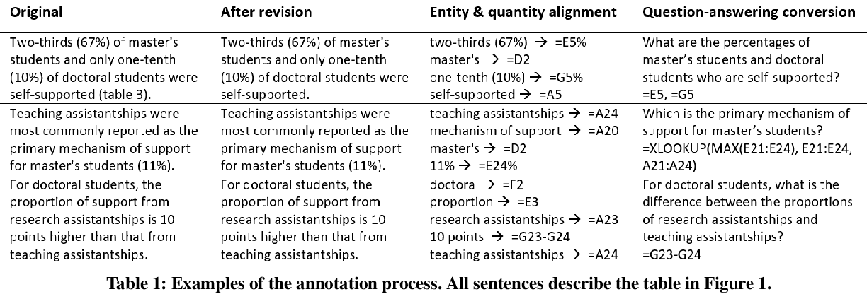 Figure 2 for HiTab: A Hierarchical Table Dataset for Question Answering and Natural Language Generation
