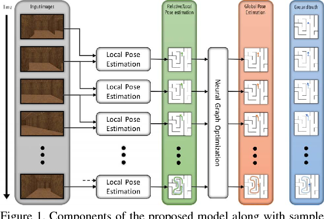 Figure 1 for Global Pose Estimation with an Attention-based Recurrent Network