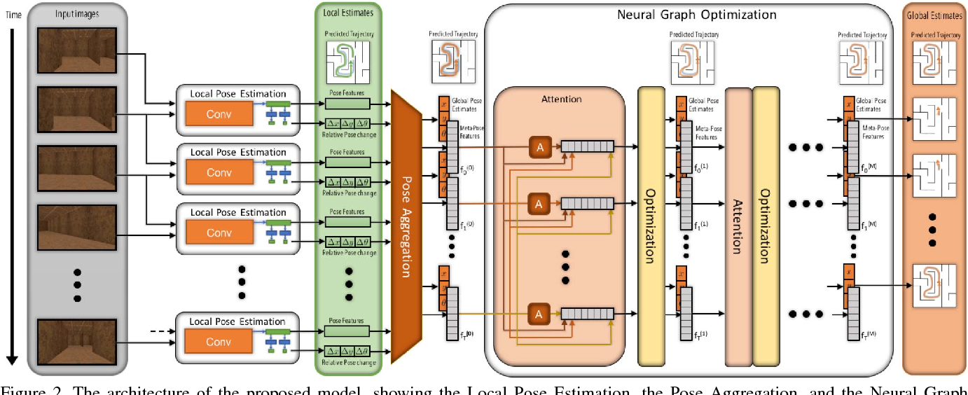 Figure 3 for Global Pose Estimation with an Attention-based Recurrent Network