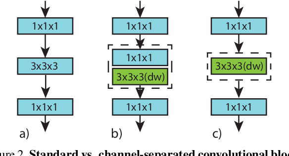 Figure 3 for Video Classification with Channel-Separated Convolutional Networks