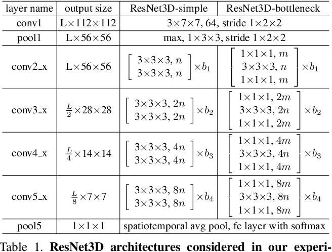 Figure 2 for Video Classification with Channel-Separated Convolutional Networks