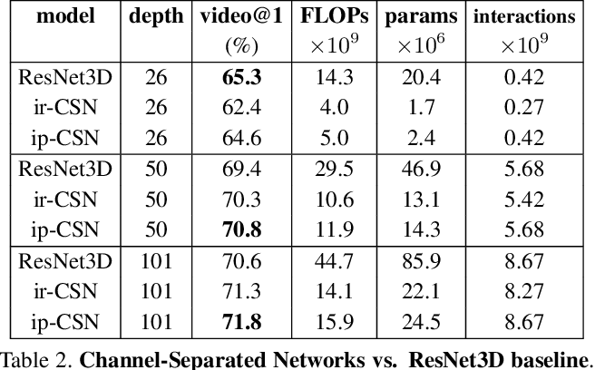 Figure 4 for Video Classification with Channel-Separated Convolutional Networks