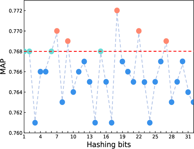 Figure 1 for Neurons Merging Layer: Towards Progressive Redundancy Reduction for Deep Supervised Hashing