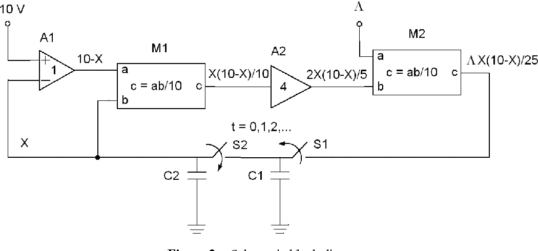 figure 2 from electronic circuit realization of the logistic mapElectronic Circuit Realization Of The Logistic Map #8