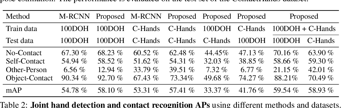 Figure 4 for Detecting Hands and Recognizing Physical Contact in the Wild