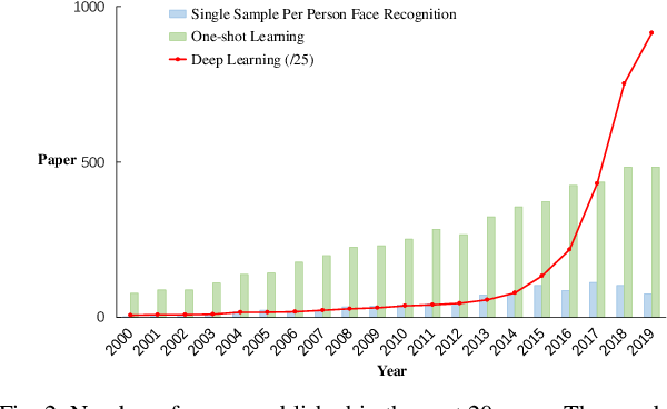 Figure 2 for Deep Learning Based Single Sample Per Person Face Recognition: A Survey