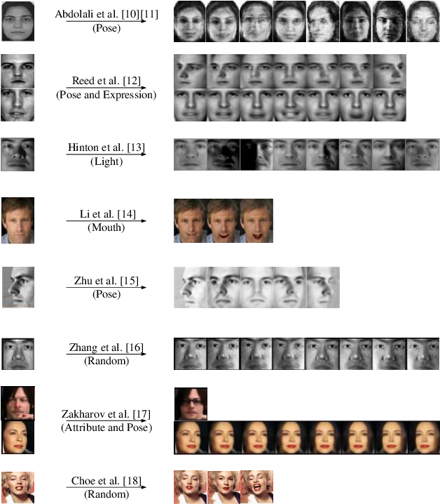 Figure 4 for Deep Learning Based Single Sample Per Person Face Recognition: A Survey