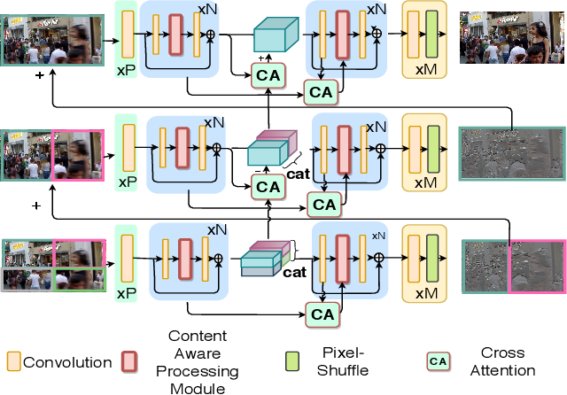 Figure 2 for Spatially-Attentive Patch-Hierarchical Network for Adaptive Motion Deblurring