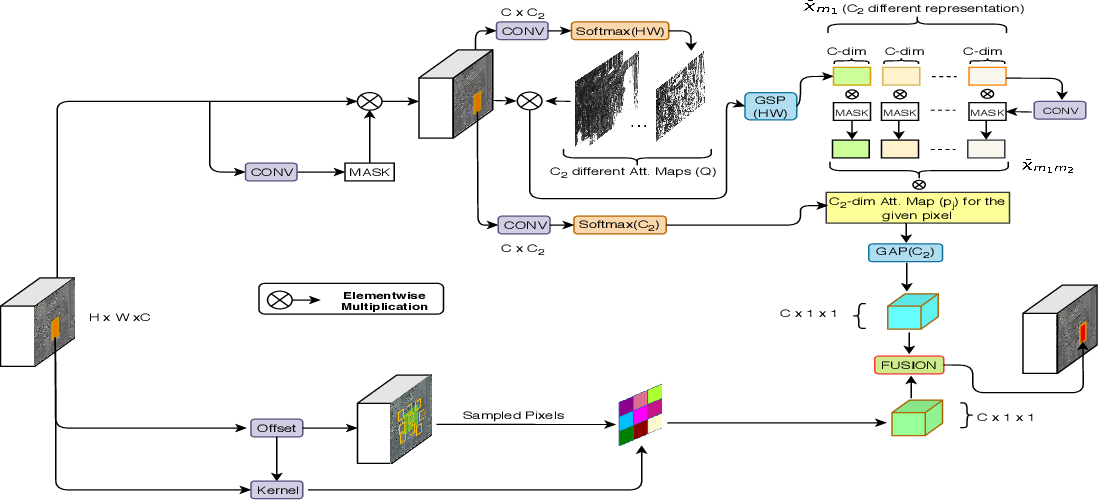 Figure 4 for Spatially-Attentive Patch-Hierarchical Network for Adaptive Motion Deblurring