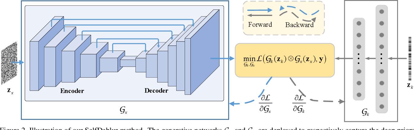 Figure 2 for Neural Blind Deconvolution Using Deep Priors