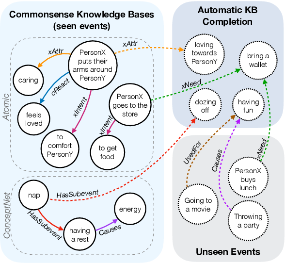 Figure 1 for COMET: Commonsense Transformers for Automatic Knowledge Graph Construction