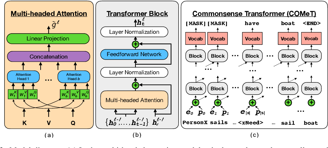 Figure 3 for COMET: Commonsense Transformers for Automatic Knowledge Graph Construction