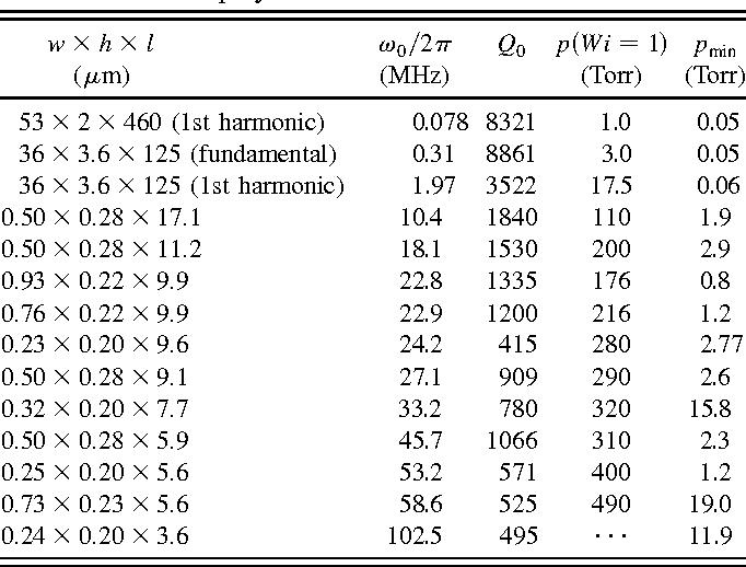 Table I from High-frequency nanofluidics: an experimental study