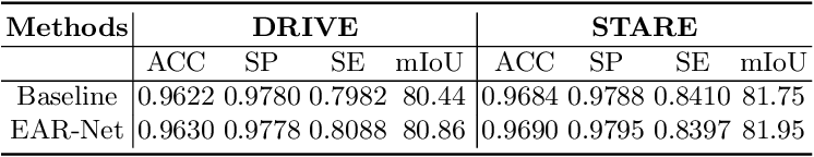 Figure 3 for EAR-NET: Error Attention Refining Network For Retinal Vessel Segmentation