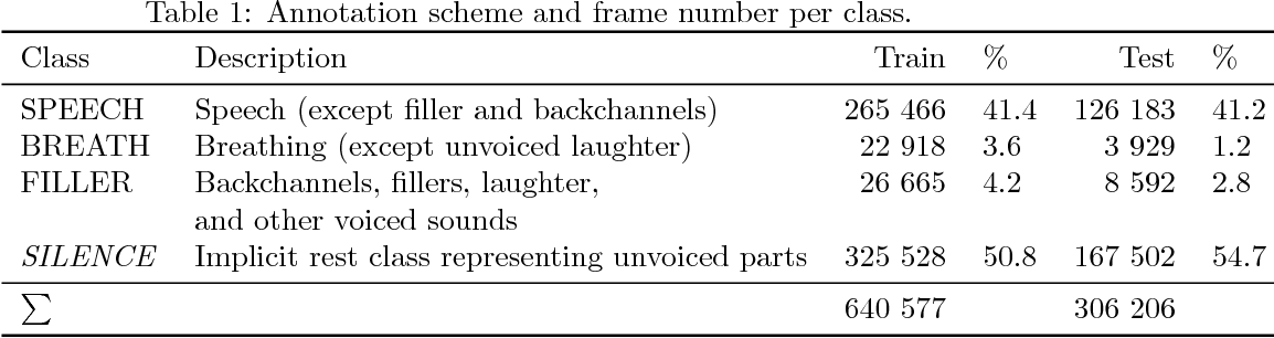 Figure 2 for Applying Cooperative Machine Learning to Speed Up the Annotation of Social Signals in Large Multi-modal Corpora